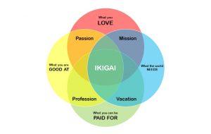 Ikigai, Filosofi Jepang