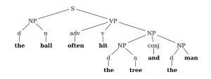 diagram sintaksis